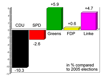 election results compared