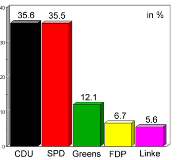 election results NRW 2010